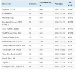 Сравнение разных моделей АКБ