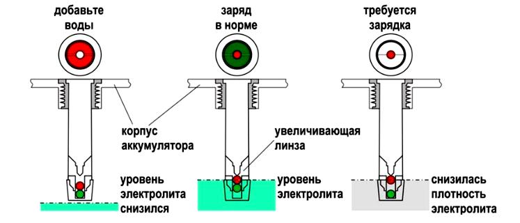 Точность в работе глазок-индикатор заряда