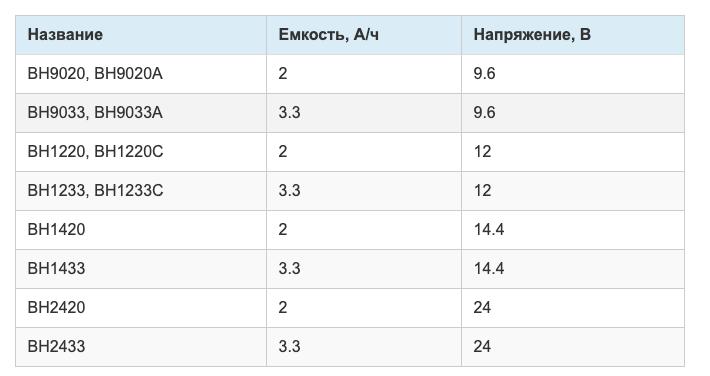 "Разновидности аккумуляторов для шуруповертов марки ""Макита"""